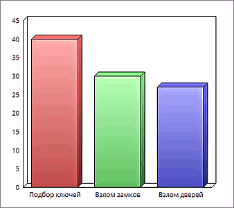 статистика методов краж